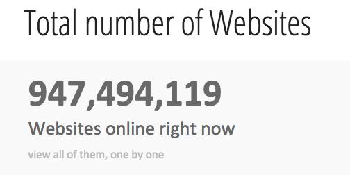 number-of-website