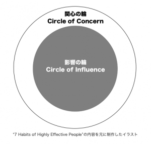 7habits-circle-of-influence